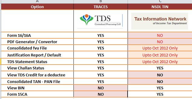 Tds Traces Pdf Generation Utility