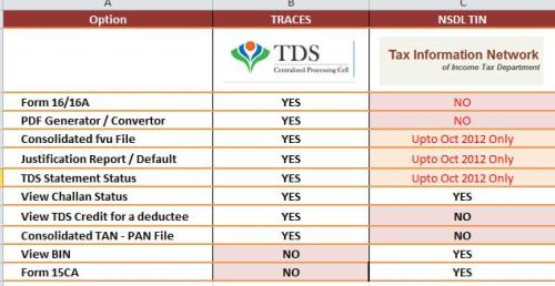 Traces New Tds Web Interface From Income Tax Dept Fast Facts