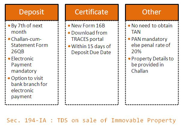 Section 194-IA : TDS on sale of immovable property